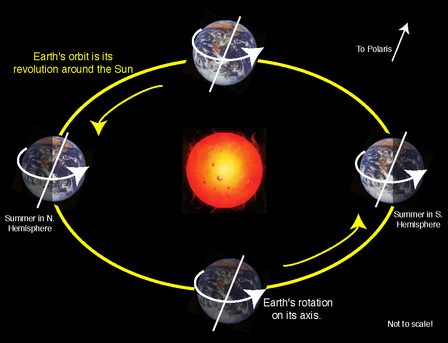 diagrams sun,moon, and earth diagram of external rotation this is a diagram of earth's rotation and revolution